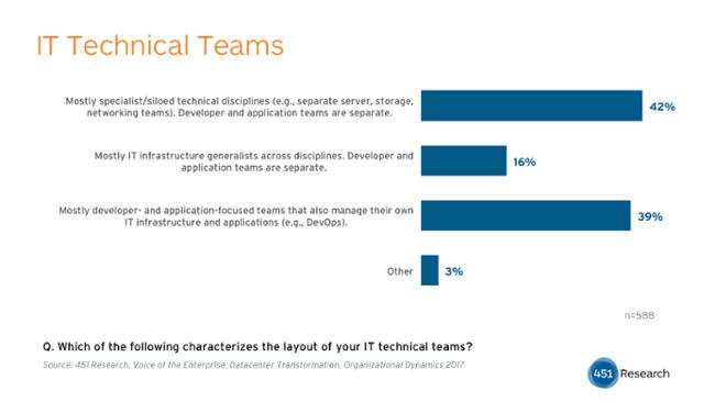 IT technical teams graph
