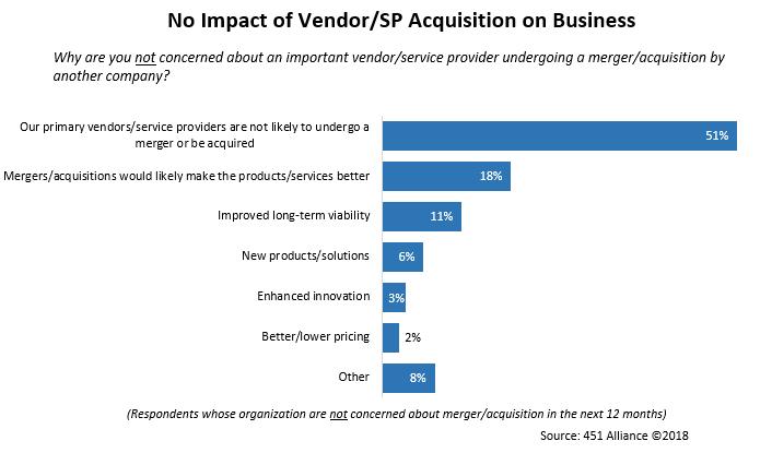 No Impact of Vendor SP Acquisition on Business