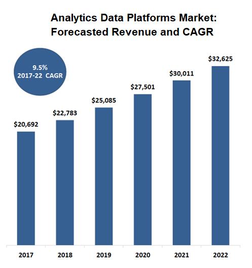 Forecasted Revenue for Analytics Data Platforms Market