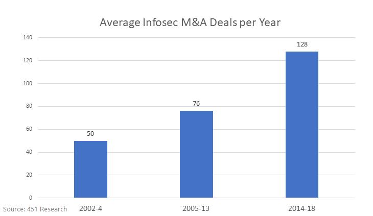 Average Infosec M&A Deals per Year