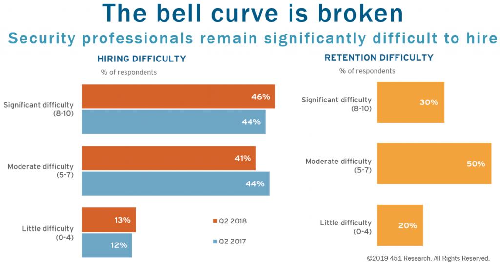 The bell curve is broken