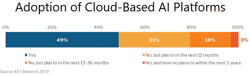Adoption of Cloud-Based AI Platform
