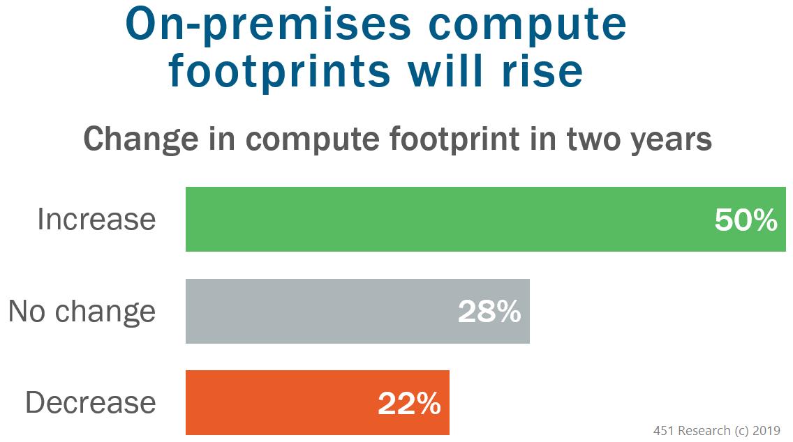 on-prem compute footprints rise