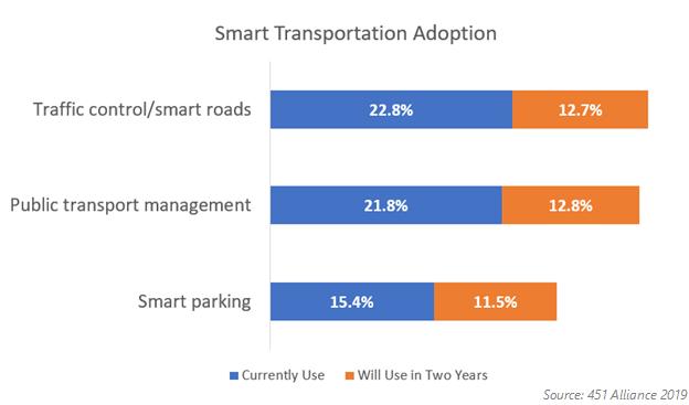 Smart Transportation Adoption