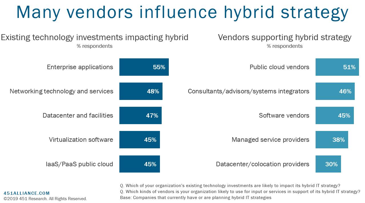 Many vendors influence hybrid strategy