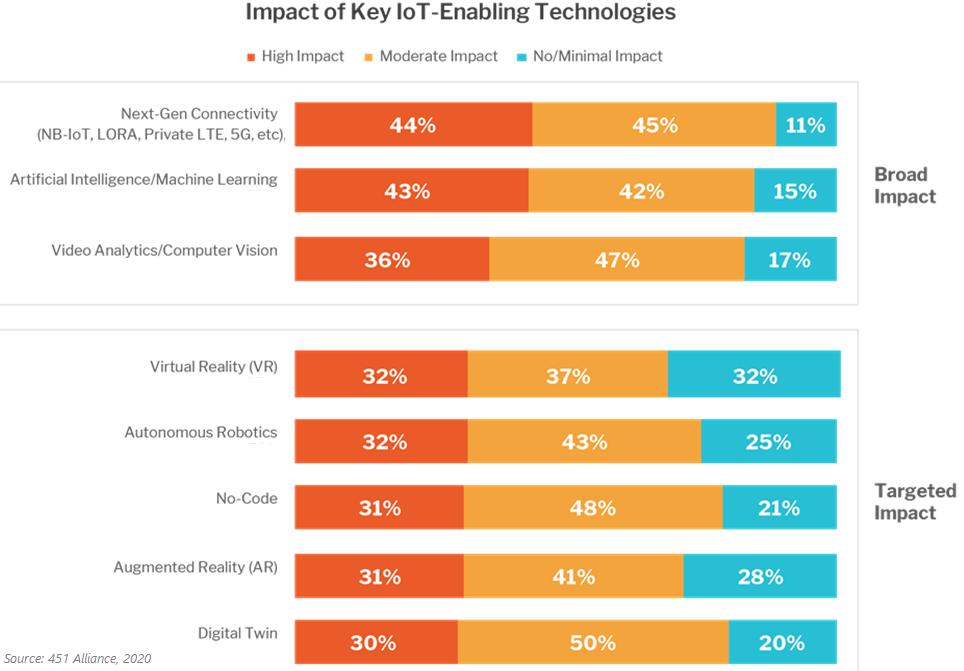 Impact of Key IoT-enabling Technologies