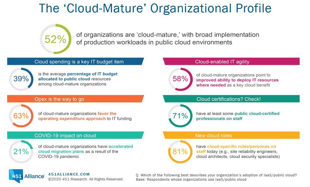 The cloud mature organization profile