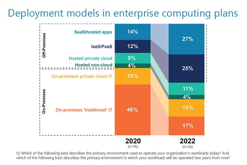 Deployment models in enterprise computing plans