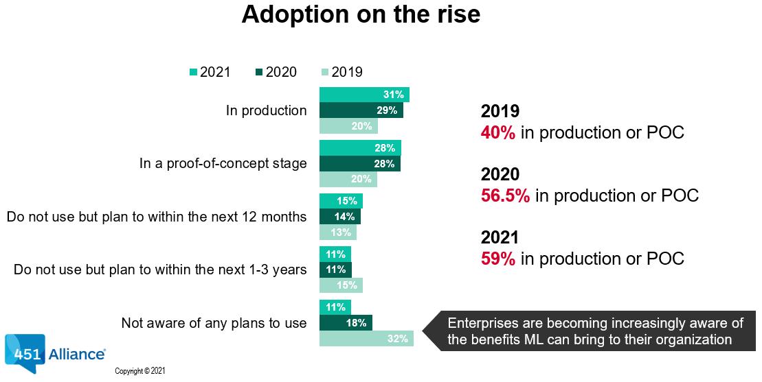 AI Adoption on the rise