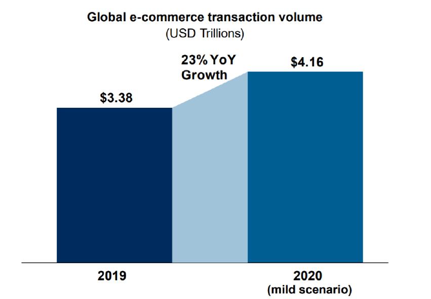 global ecommerce transaction volume
