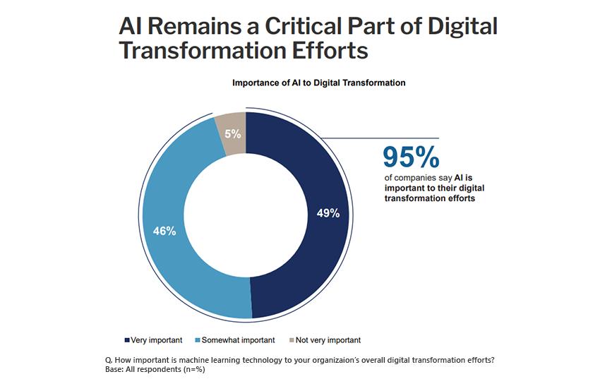 AI Remains a Critical Part of Digital Transformation Efforts