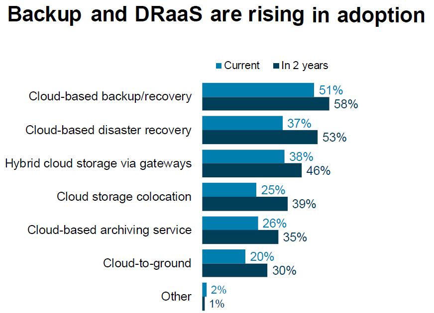 Backup and DRaaSare rising in adoption