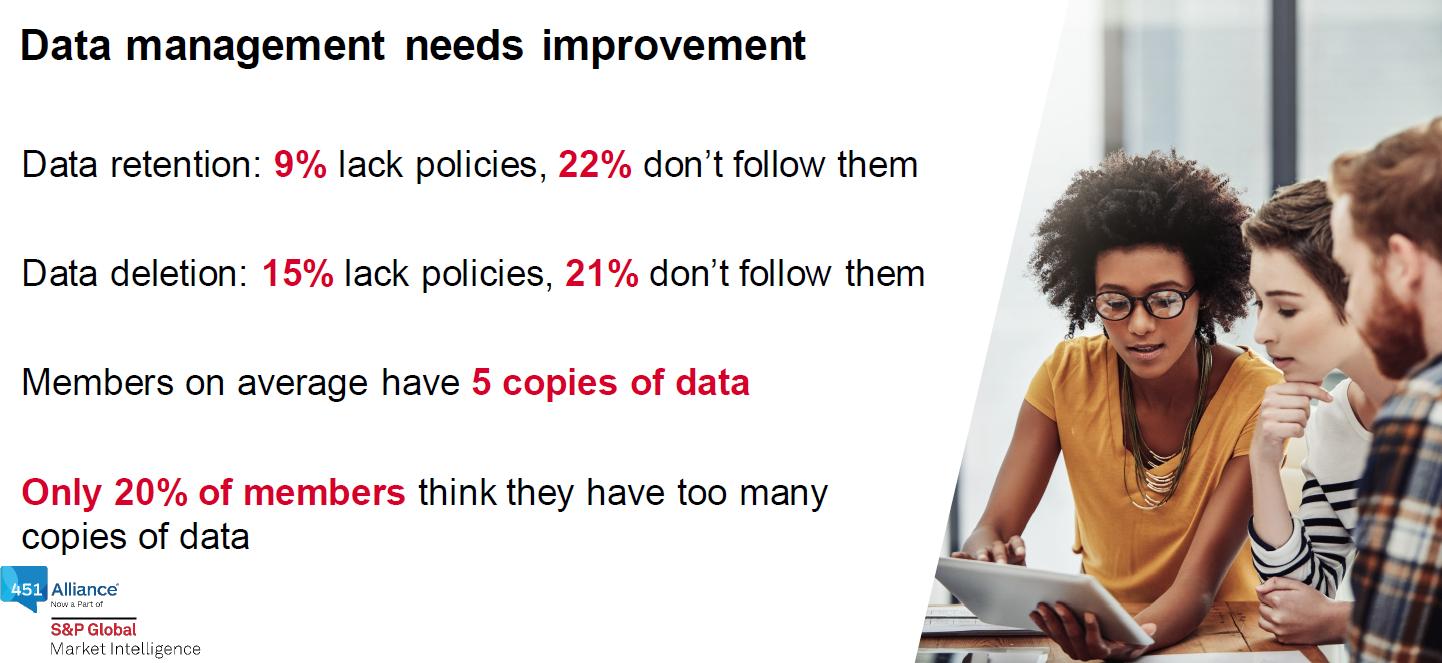 Data management needs improvement