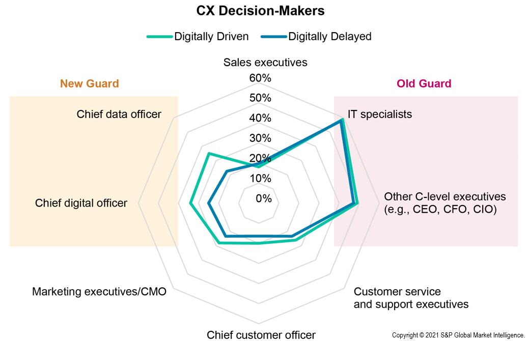 CX decision-makers - titles