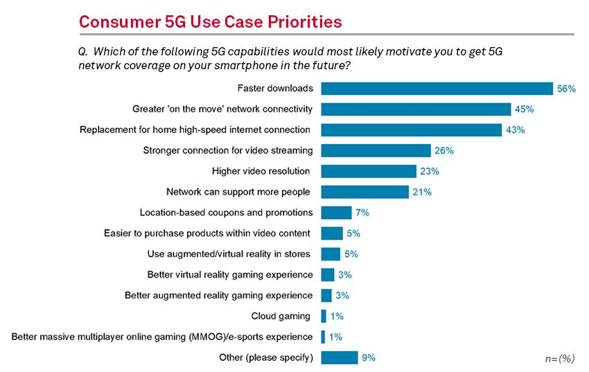 Consumer 5G Use Case Priorities