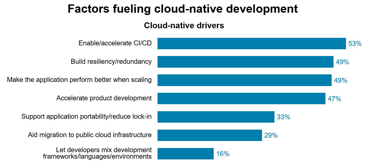 Factors fueling cloud-native development
