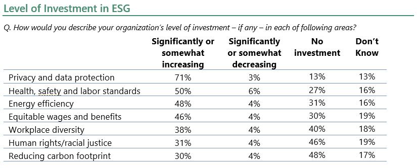Level of Investment in ESG