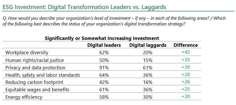 ESG Investment: Digital Transformation Leaders vs. Laggards