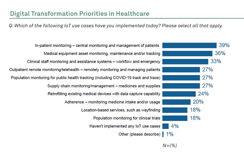 Digital Transformation Priorities in Healthcare